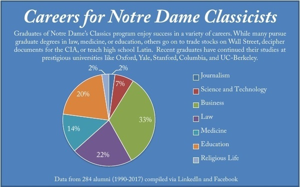 Careers for Classics majors